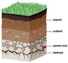 SOIL FORMATION, COMPOSITION, PROFILE AND COMPONENTS