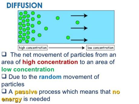 diffusion gaseous