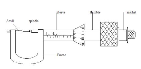 micrometer crew gauge