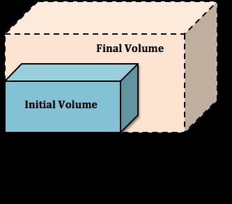 PHYSICS O-LEVEL- EXPANSION