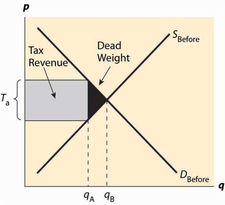 IMBA: Introductory Microeconomics: Market Equilibrium 6