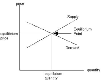 IMBA: Introductory Microeconomics: Demand and supply functions 1