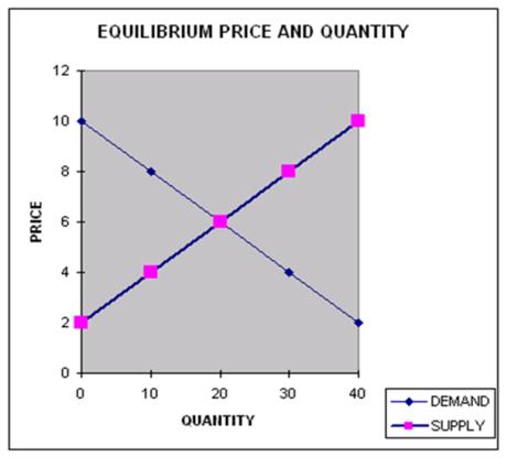 IMBA: Introductory Microeconomics: Market Equilibrium 1