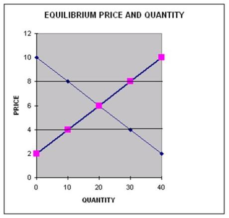 IMBA: Introductory Microeconomics: Market Equilibrium 2