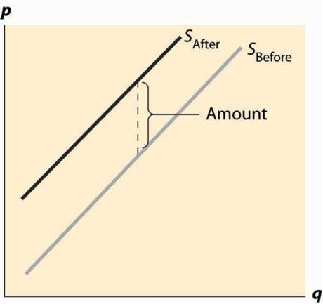 IMBA: Introductory Microeconomics: Market Equilibrium 3