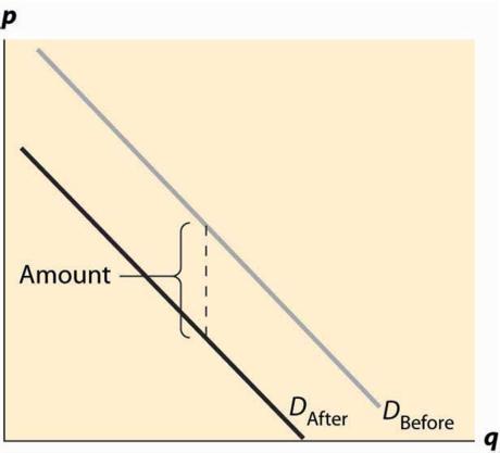 IMBA: Introductory Microeconomics: Market Equilibrium 4