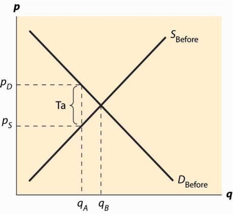 IMBA: Introductory Microeconomics: Market Equilibrium 5