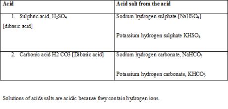 acid table