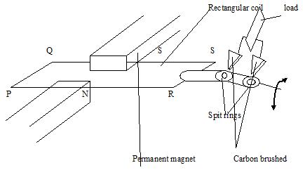 electro magnet 3