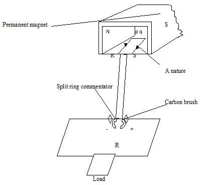 electro magnet 5