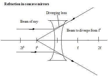 lenses 3