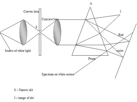 long sightedness 4