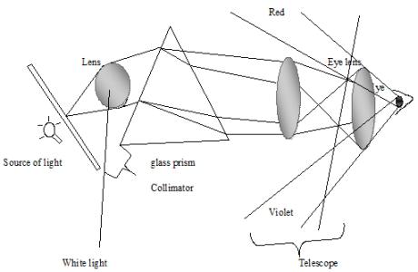 long sightedness 5