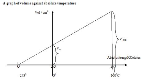 temperature 11