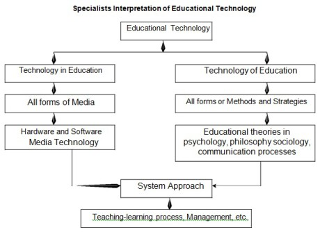 Meaning And Interpretation Of Educational Technology Yaaka Digital