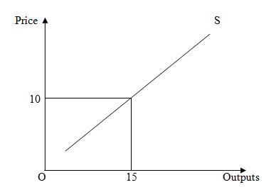 Market structures 5