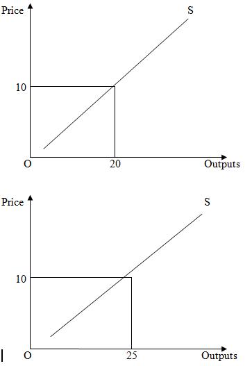 Market structures 6