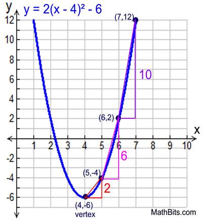 Mathematics- RATES OF CHANGE AND QUADRATIC EXPRESSION
