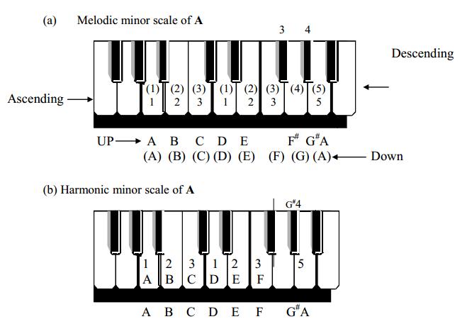 melodic minor scale A
