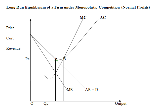 monopolistic competition losses 2