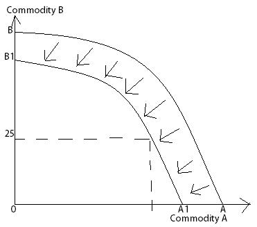 ppf curve