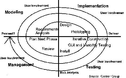 application devt methodology