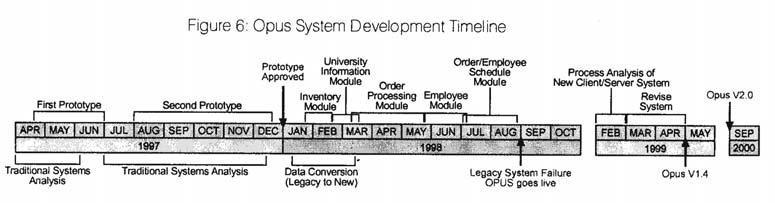 opus system devt