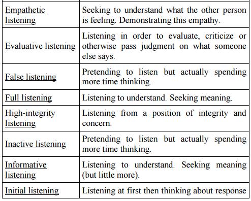 types of listening 2