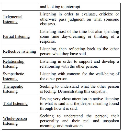 types of listening 3