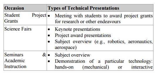 types of techinical presentations 2