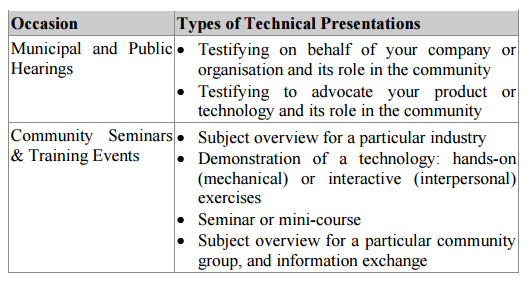 types of techinical presentations 8