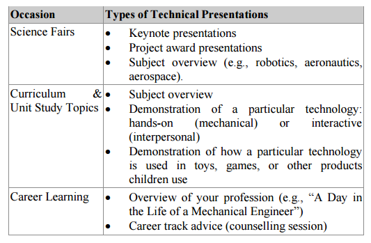 types of techinical presentations