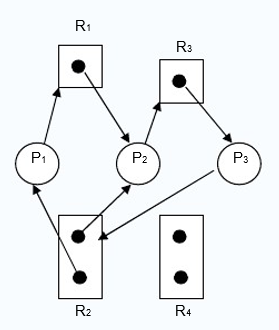 resource allocation graph with deadlock