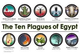 Plagues given to the egyptians