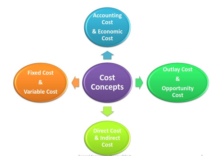AGRIC6: Cost Concepts in Farm Management 1