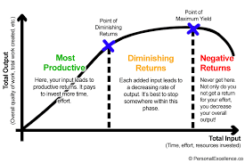 AGRIC6: Law of diminishing returns & the three stages of production 1