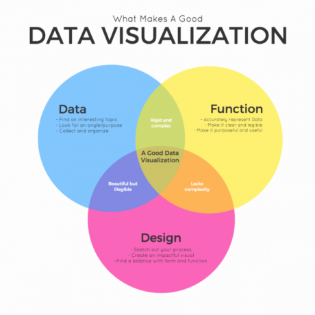 DV: Data Visualization 17