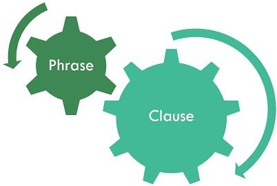 English grammar - clauses