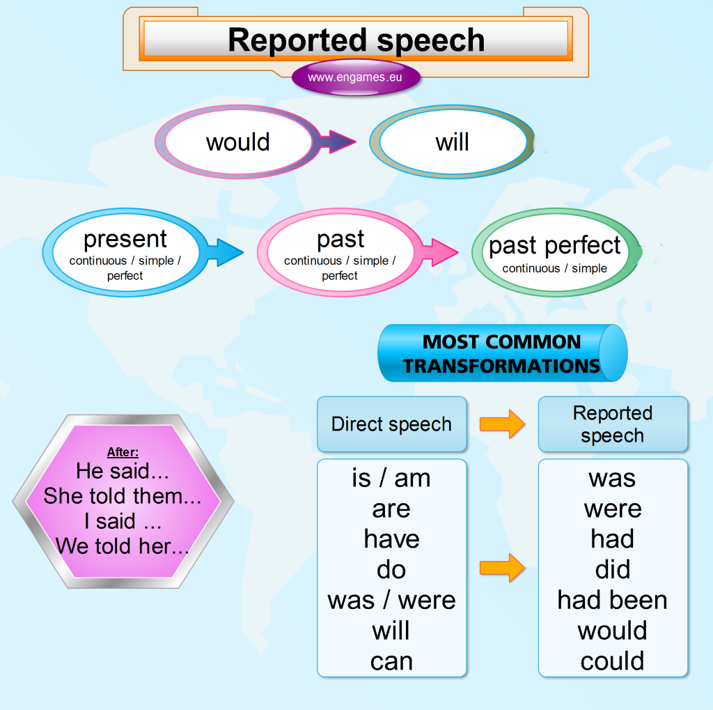 English grammar - reported speech